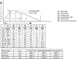 Poll Annealing Schedule For 104 Coe Lampwork Etc