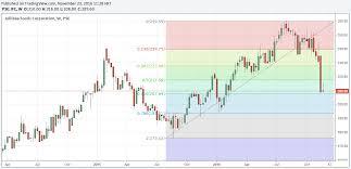 Pse Chart Talk Jollibee Foods Corporation Jfc