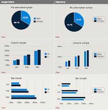 Examples Of Good Charts Charts Drupal Org