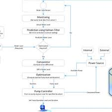 Fish Tank Maintenance Chart System Flow Diagram For Fish Farm Water Level Maintenance