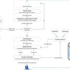 System Flow Diagram For Fish Farm Water Level Maintenance