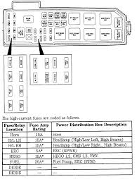 2004 mazda tribute fuse box wiring diagrams best 2005 mazda tribute fuse box wiring diagrams schematic honda fuse box 05 mazda tribute fuse box