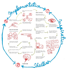 together with 86 best Design Thinking Cycles images on Pinterest   Design additionally A Brief History of Design Thinking   Open Law Lab in addition Design Thinking likewise  furthermore Design Thinking  es of Age furthermore Design Thinking   IDEO U likewise From Design Thinking To Design Doing furthermore 150 best Design Thinking   Innovation images on Pinterest   Design furthermore  in addition Design Thinking Jahr HUC. on design thinking history
