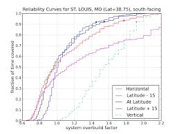Solar Data Treasure Trove   Do the Math