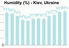 Kiev Climate Chart Kiev Ukraine Detailed Climate Information And Monthly