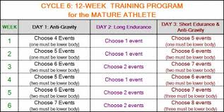 5 Day Workout Chart Mature Athlete Cycle 6 Week 5 Day 3 Breaking Muscle