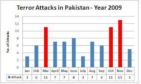 terrorism in pak tea house terrorism in 2009 total