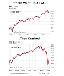 Is A 1929 1987 Like Crash Imminent See It Market
