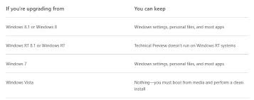 How To Upgrade Windows 8 To Windows 10 You Can Upgrade To Windows 10 Without Losing Installed Programs