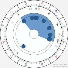 Twinkle Khanna Birth Chart Horoscope Date Of Birth Astro