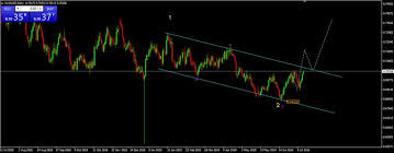 Audusd Chart Audusd Live Chart Quotes Trade Ideas Analysis And Signals