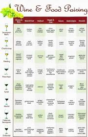 Wine Food Pairing Chart Every Bride Has To Know This