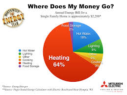 How Does A Heat Pump Heat Why Go Ductless Nw Energy Team