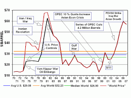Gas Prices And Oil Prices Chart Oil And Gas Prices