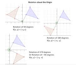 Rotations about the Origin (solutions, examples, worksheets ...