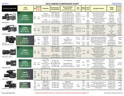 2019 Camera Comparison Chart