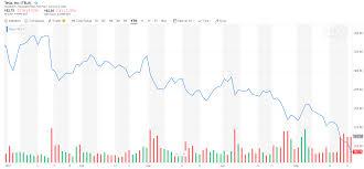 Tesla Stock Price Chart Teslas Stock Crashes As Wall Street Predicts Armageddon