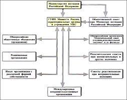 Становление социальной работы в пенитенциарных учреждениях  Становление социальной работы в пенитенциарных учреждениях Дипломная работа