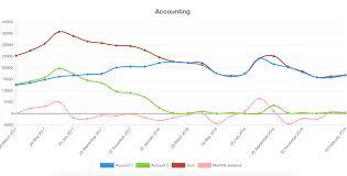 Google Sheets Charts Github Postlight React Google Sheet To Chart