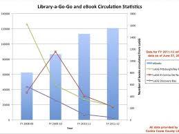 Vending Machine Statistics Magnificent Library BookVending Machines Losing Ground To EBooks El Cerrito