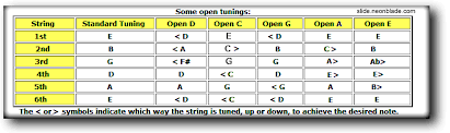 Open Tunings Chart Slide Guitar Guitar Guitar Tabs