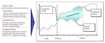 customer lifetime value a strategic view of customer relationships Customer Relationship Mapping the difference between actual and potential customer lifetime value is the unrealized value in a customer relationship mapping unrealised value against customer relationship mapping template