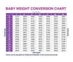 Birth Weight Chart In Grams 47 Cogent Conversion Chart From Kg To Stones