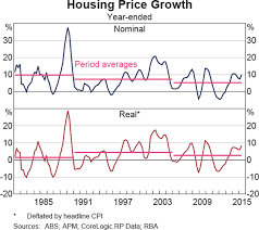 Long Run Trends In Housing Price Growth Bulletin