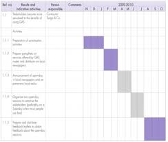 Example Of A Gantt Chart For A Research Proposal How To Set Up Gantt Chart For Research Proposal Sample And