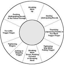 Pistol Shooting Error Chart Uncommon Pistol Aim Correction Chart Pistol Shot Placement