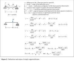 Simply Supported Beam Design Calculation I Need A Skeleton Of A Matlab Code That Will Do Th
