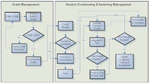 inventory management process flow diagram amazing inventory inventory management process flow diagram best of foab 14b192 aa relay amps wiring diagrams wiring diagram
