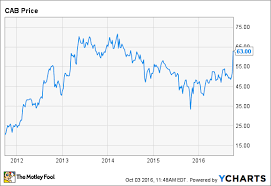 Cabelas Stock Jumps On Acquisition By Bass Pro Shops The