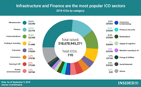 Chart Of The Day Infrastructure And Finance Are The Most