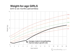 Average Baby Growth Chart Percentile Understanding Your Babys Weight Chart Breastfeeding Support