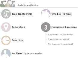 Scrum Meeting Template Heartbeat Of Scrum The Daily Standup