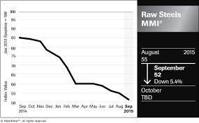 Lme Titanium Price Chart Lme Steel Billet Archives Steel Aluminum Copper