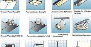 types of interior lighting. Images New Types Of Lighting Fixtures Ideas Small With Interior