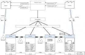 Qc Flow Chart Excel Qa Qc Template Control Plan Qa Process