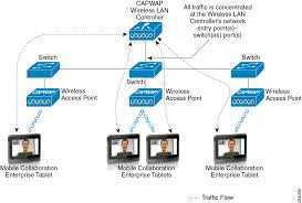Dhcp Scope Design Cisco Unified Communications System 9 0 Srnd Network
