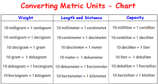 Decimeter To Centimeter Conversion Chart Converting Metric Units