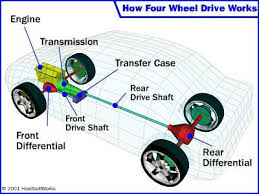 how four wheel drive works howstuffworks hummers operate on four wheel drive see pictures of off roading