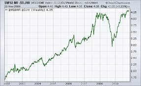 Msci World Stock Index Chart Picture Du Jour Will Emerging Market Outperformance Last
