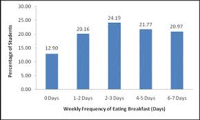 undergraduate research journal for the human sciences figure 5 the frequency of eating breakfast per week for the surveyed students