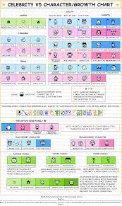 Tamagotchi Growth Chart Tamagotchi V 5 5 Celebrity Growth Chart Is Here Tamaupdate