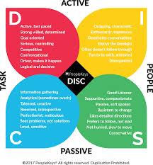 43 Factual Disc Assessment Chart