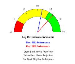 Speedometer Chart