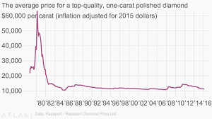 The Average Price For A Top Quality One Carat Polished Diamond