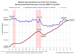 July 2017 Median Household Income Seeking Alpha