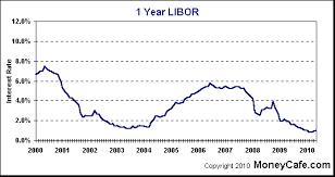 1 Year Libor Chart Libor Rate Chart Forecast Uk Interest Rates Economy
